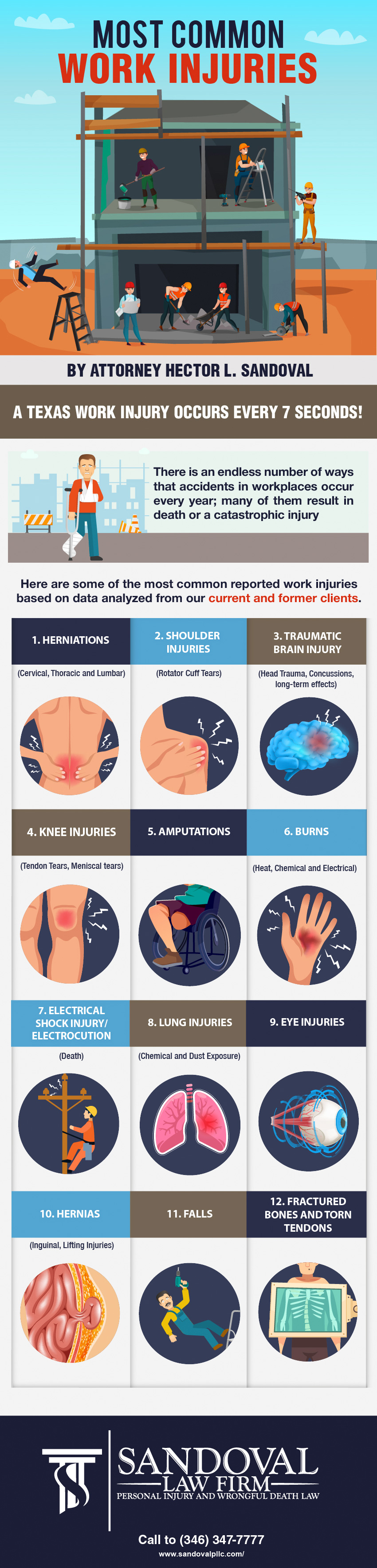 Most Common Work Injuries
